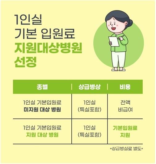 1인실기본입원료지원대상병원선정